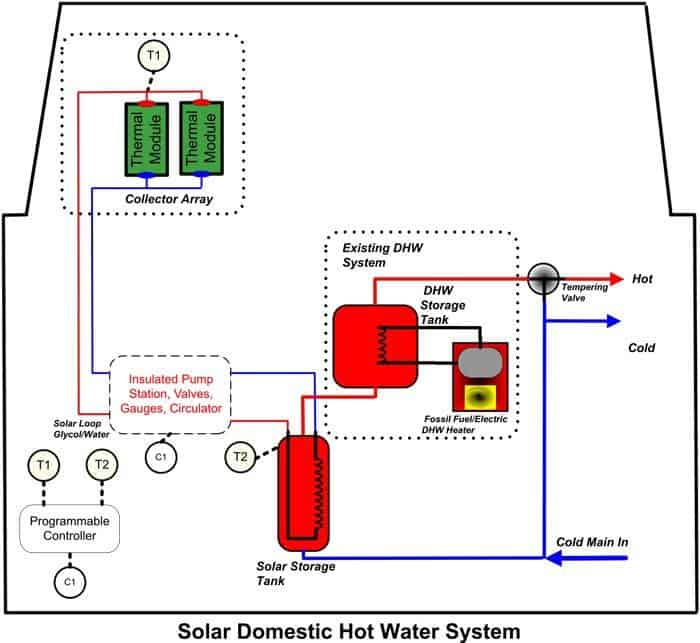 solar hot water system diagram