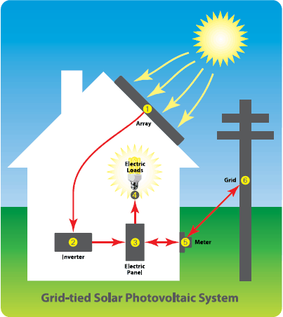 How Does a Grid-Tied Solar Photovoltaic System Work In Your High Performance Home? 7