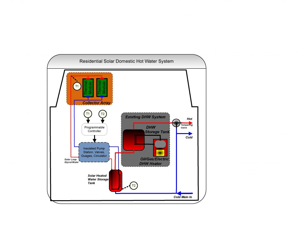 What Is A Solar Hot Water System? 1