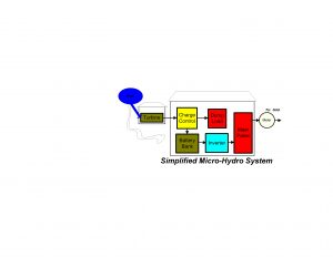 Micro Hydro Systems: What Are They? 18