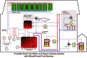 COMBINATION SYSTEMS: SOLAR SPACE HEATING & HOT WATER 14